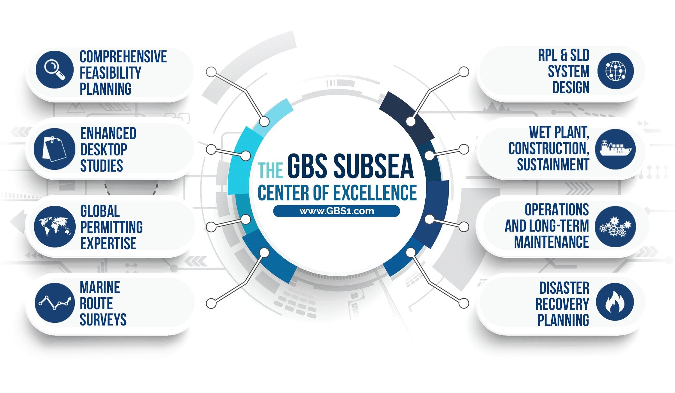 GBS SubSea Center of Excellence